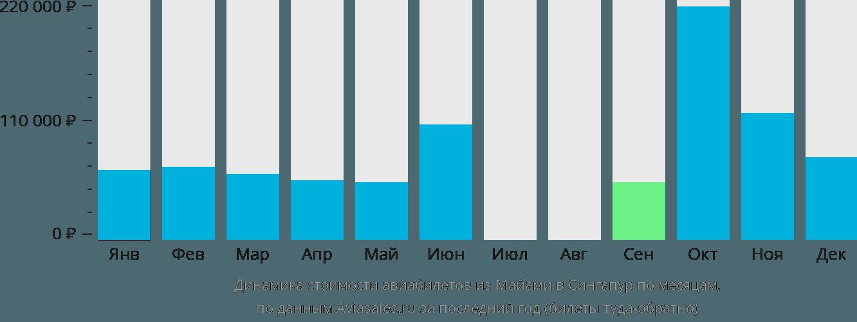 Динамика стоимости авиабилетов из Майами в Сингапур по месяцам