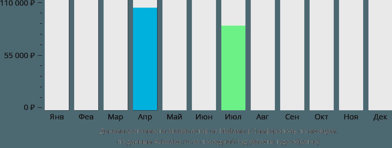 Динамика стоимости авиабилетов из Майами в Симферополь по месяцам