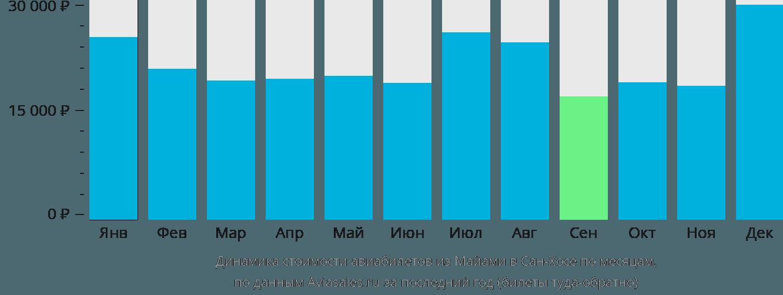 Динамика стоимости авиабилетов из Майами в Сан-Хосе по месяцам