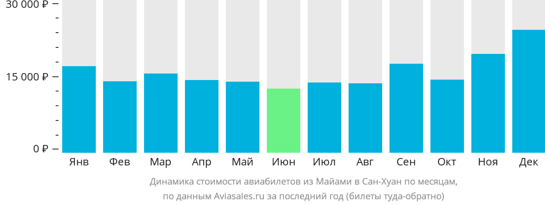Динамика стоимости авиабилетов из Майами в Сан-Хуан по месяцам
