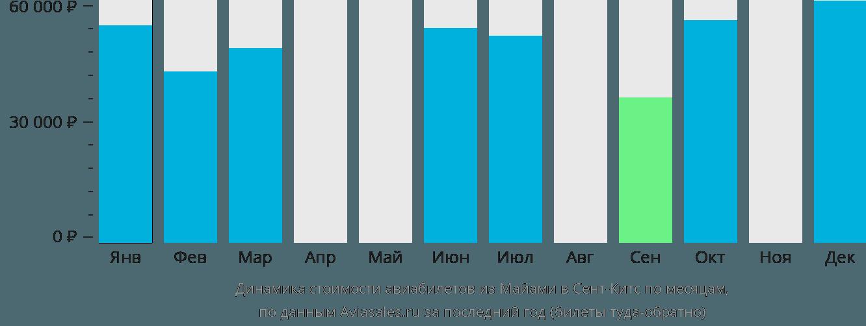 Динамика стоимости авиабилетов из Майами в Сент-Китс по месяцам