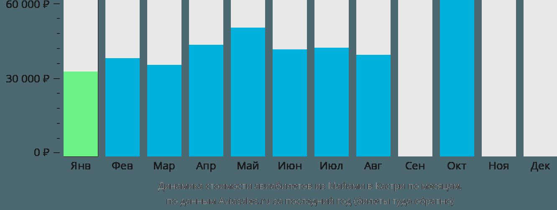Динамика стоимости авиабилетов из Майами в Кастри по месяцам