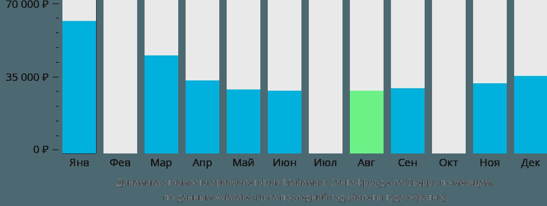 Динамика стоимости авиабилетов из Майами в Санта-Крус-де-ла-Сьерру по месяцам