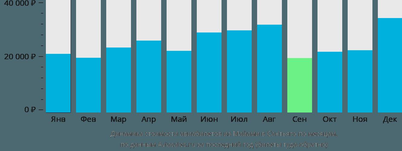 Динамика стоимости авиабилетов из Майами в Сантьяго по месяцам