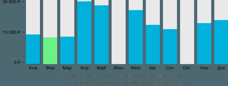 Динамика стоимости авиабилетов из Майами в Сент-Томас по месяцам