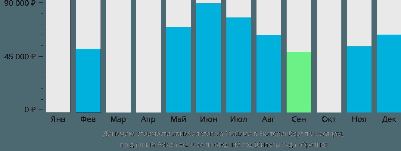 Динамика стоимости авиабилетов из Майами в Екатеринбург по месяцам