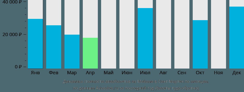 Динамика стоимости авиабилетов из Майами в Синт-Мартен по месяцам