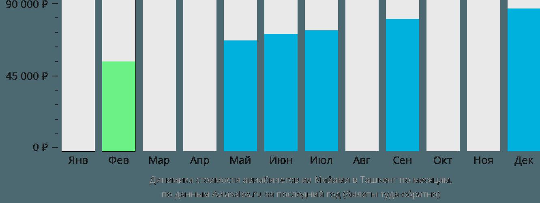 Динамика стоимости авиабилетов из Майами в Ташкент по месяцам