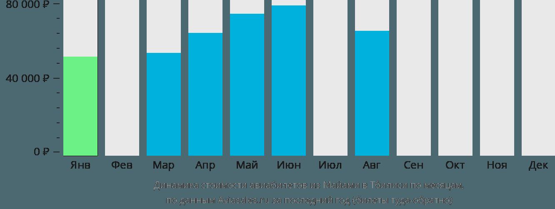 Динамика стоимости авиабилетов из Майами в Тбилиси по месяцам