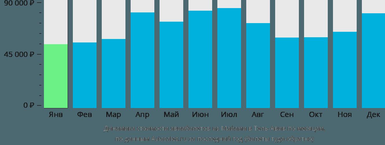 Динамика стоимости авиабилетов из Майами в Тель-Авив по месяцам