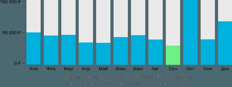Динамика стоимости авиабилетов из Майами в Токио по месяцам