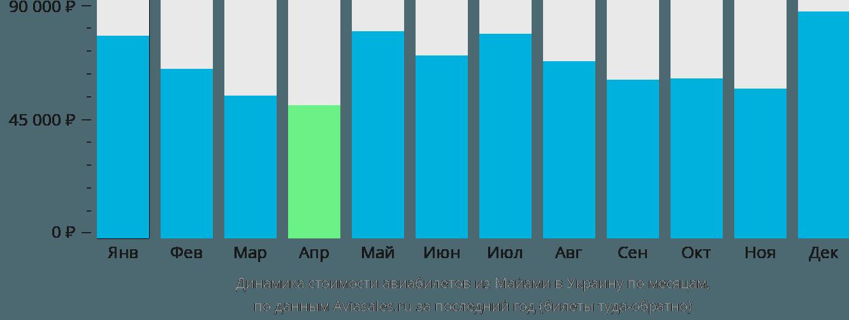 Динамика стоимости авиабилетов из Майами в Украину по месяцам
