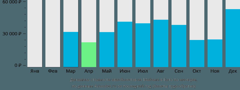 Динамика стоимости авиабилетов из Майами в Кито по месяцам