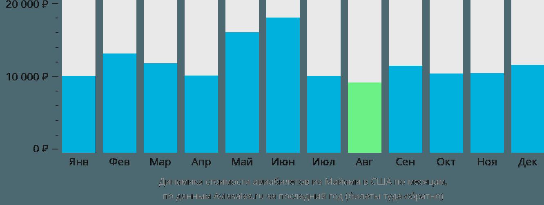 Динамика стоимости авиабилетов из Майами в США по месяцам