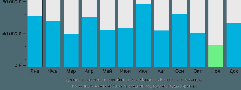 Динамика стоимости авиабилетов из Майами в Венецию по месяцам