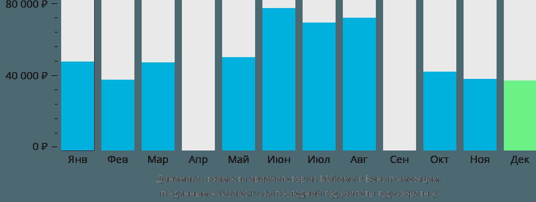 Динамика стоимости авиабилетов из Майами в Вену по месяцам