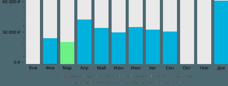 Динамика стоимости авиабилетов из Майами в Валенсию по месяцам