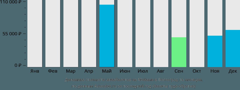 Динамика стоимости авиабилетов из Майами в Волгоград по месяцам