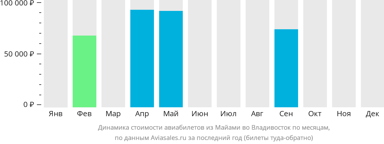 Динамика стоимости авиабилетов из Майами во Владивосток по месяцам
