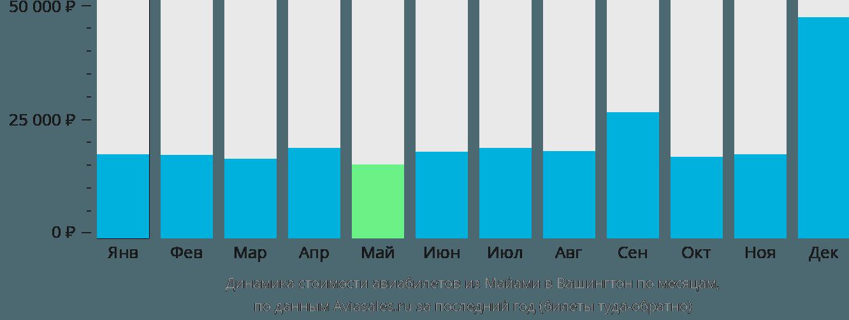 Динамика стоимости авиабилетов из Майами в Вашингтон по месяцам