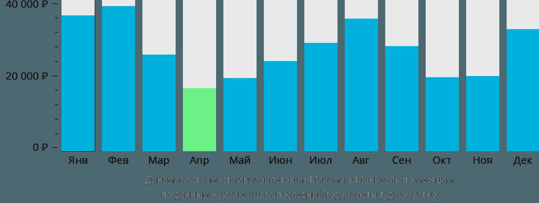 Динамика стоимости авиабилетов из Майами в Монреаль по месяцам