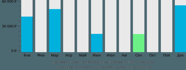 Динамика стоимости авиабилетов из Майами в Оттаву по месяцам