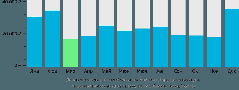 Динамика стоимости авиабилетов из Майами в Торонто по месяцам