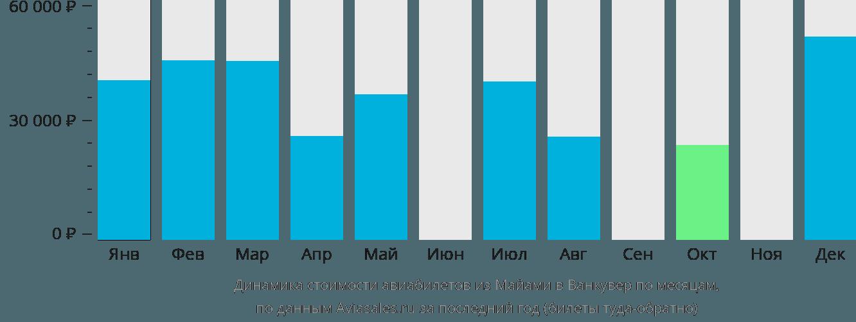 Динамика стоимости авиабилетов из Майами в Ванкувер по месяцам