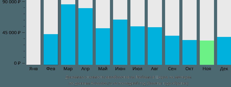 Динамика стоимости авиабилетов из Майами в Цюрих по месяцам