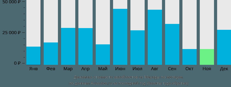 Динамика стоимости авиабилетов из Мериды по месяцам