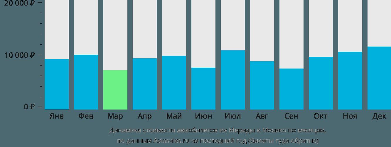 Динамика стоимости авиабилетов из Мериды в Мехико по месяцам