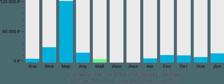 Динамика стоимости авиабилетов из Марилии по месяцам