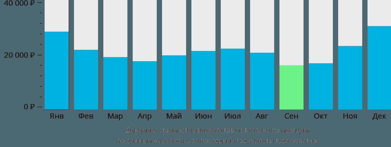 Динамика стоимости авиабилетов из Милана по месяцам