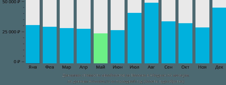 Динамика стоимости авиабилетов из Милана в Абиджан по месяцам