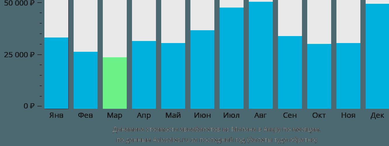Динамика стоимости авиабилетов из Милана в Аккру по месяцам
