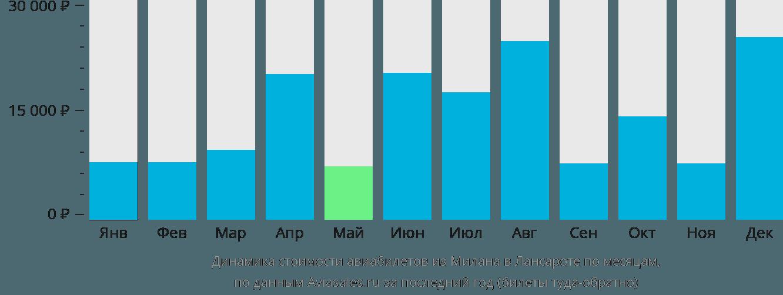 Динамика стоимости авиабилетов из Милана в Лансароте по месяцам