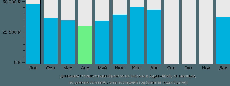 Динамика стоимости авиабилетов из Милана в Аддис-Абебу по месяцам
