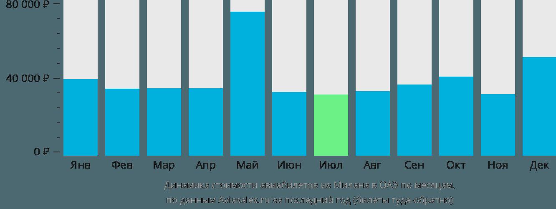 Динамика стоимости авиабилетов из Милана в ОАЭ по месяцам