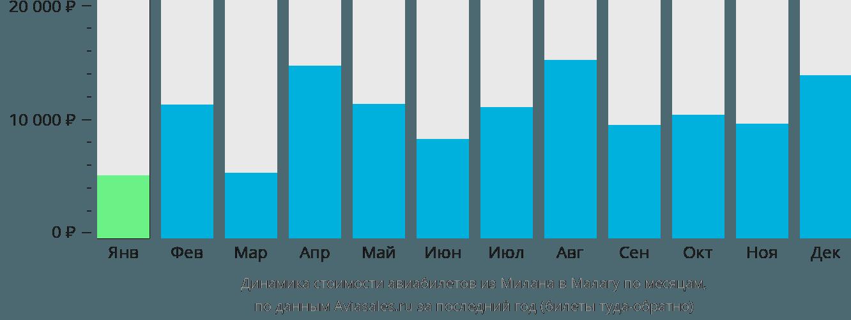 Динамика стоимости авиабилетов из Милана в Малагу по месяцам