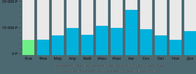 Динамика стоимости авиабилетов из Милана в Альгеро по месяцам