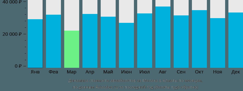 Динамика стоимости авиабилетов из Милана в Алматы по месяцам