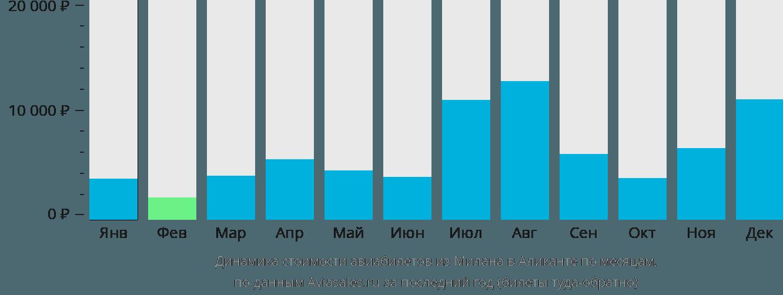 Динамика стоимости авиабилетов из Милана в Аликанте по месяцам