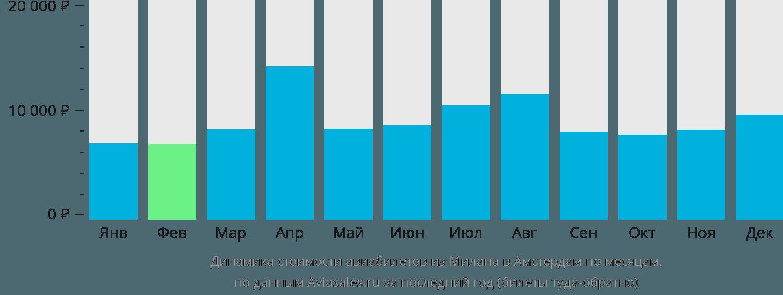 Динамика стоимости авиабилетов из Милана в Амстердам по месяцам