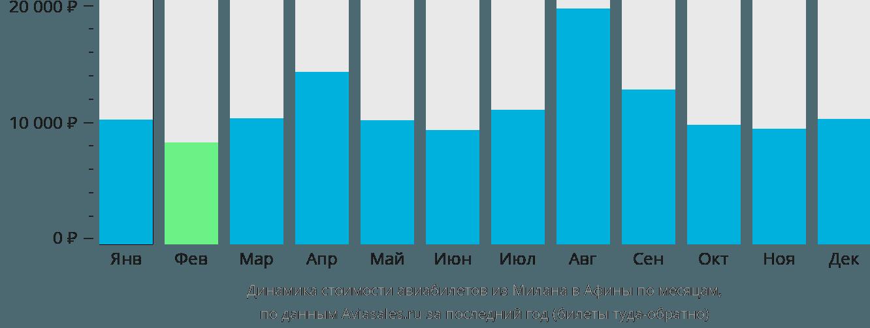 Динамика стоимости авиабилетов из Милана в Афины по месяцам