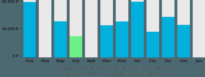 Динамика стоимости авиабилетов из Милана в Атланту по месяцам