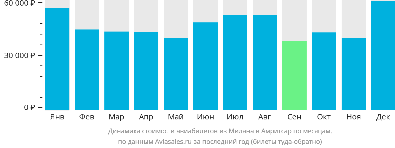 Динамика стоимости авиабилетов из Милана в Амритсар по месяцам