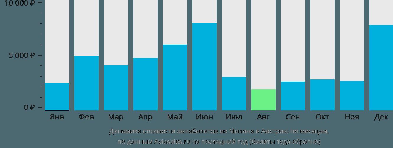Динамика стоимости авиабилетов из Милана в Австрию по месяцам