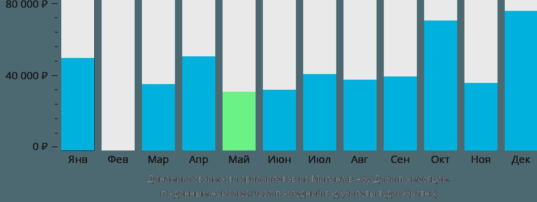 Динамика стоимости авиабилетов из Милана в Абу-Даби по месяцам