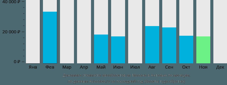 Динамика стоимости авиабилетов из Милана в Анталью по месяцам
