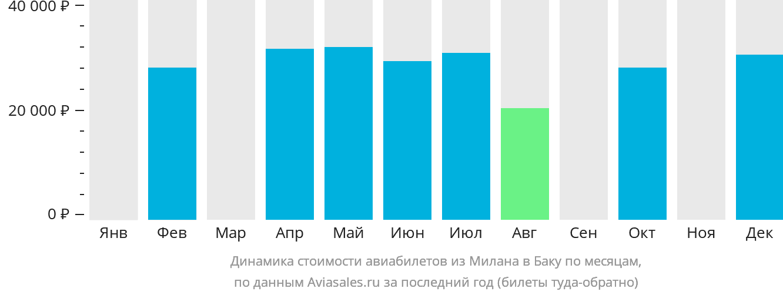 Динамика стоимости авиабилетов из Милана в Баку по месяцам